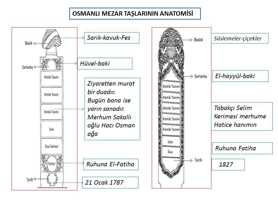 mezartasi_anatomisi